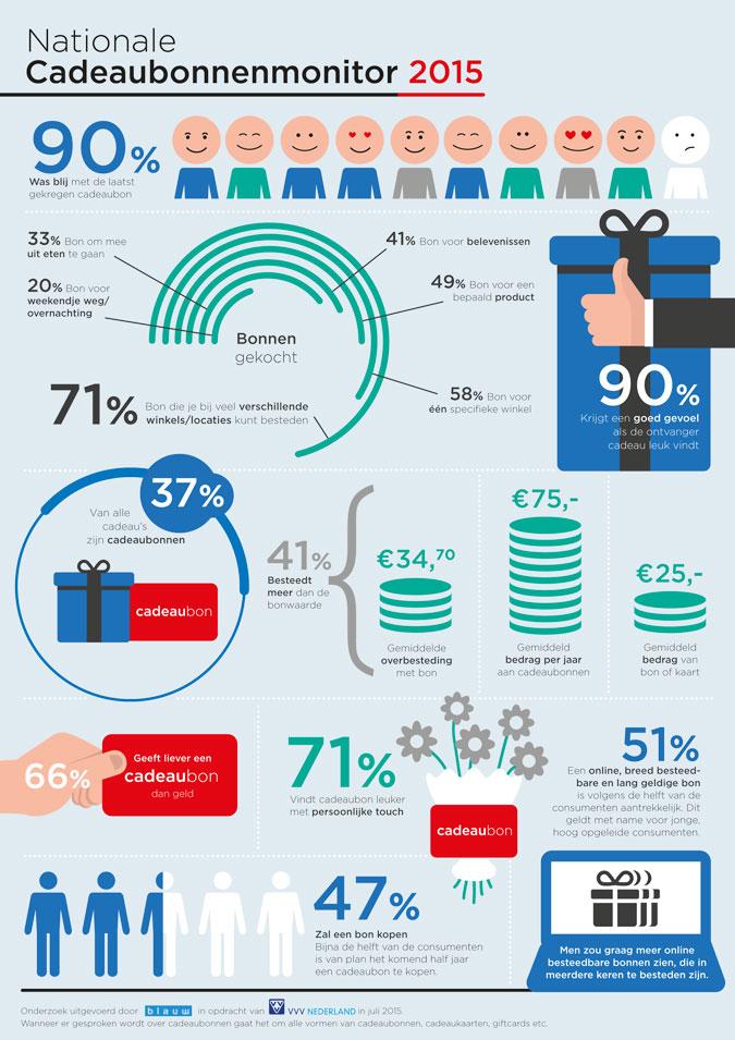 Verwonderlijk Cadeaubonnenmarkt van ruim een miljard euro, met infographic GC-71